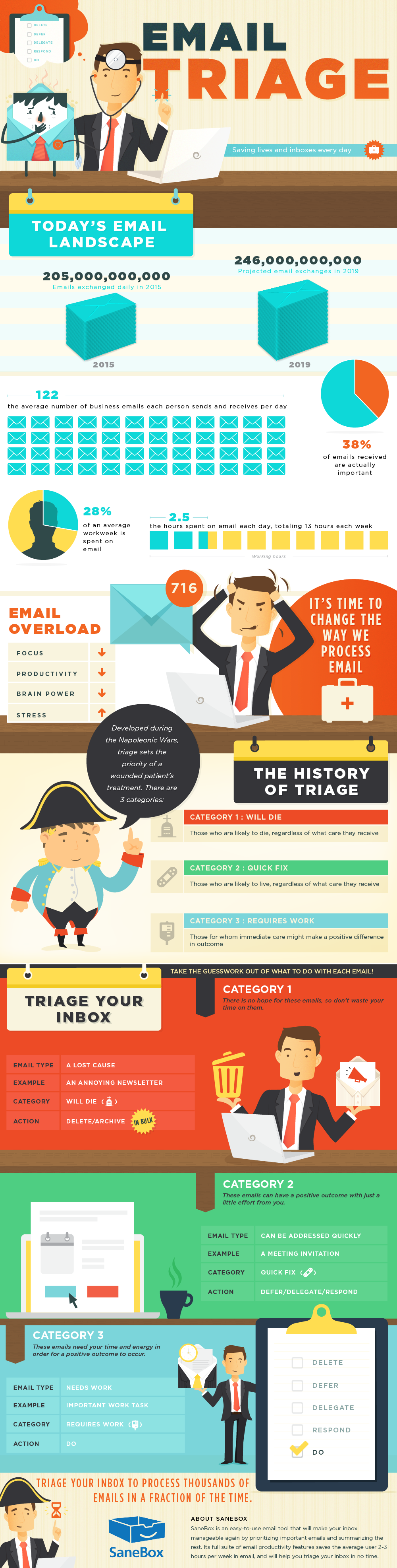 Email Triage: An Email Management Infographic by SaneBox