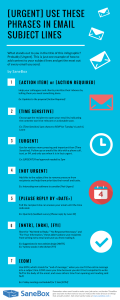 Email Subject Lines Infographic by SaneBox